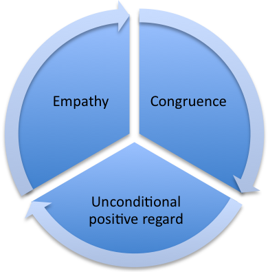 theories psychotherapy and core conditions The rule of epoché sets aside any initial theories with regard to what  in receipt of three core 'conditions' from  as humanistic psychotherapy today.